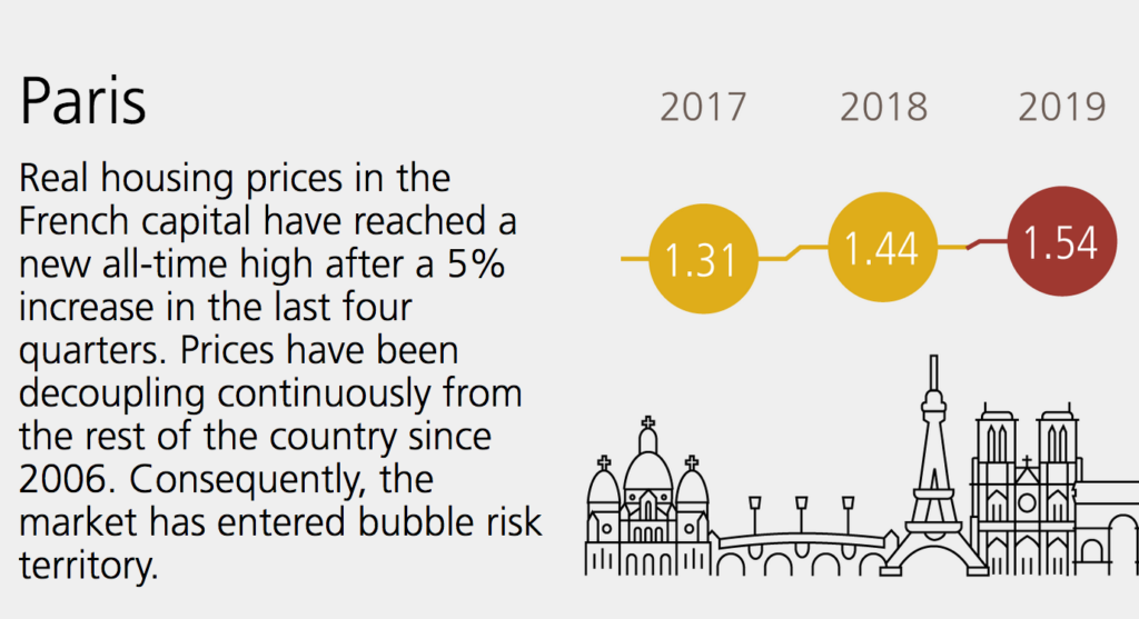 UBS mercato immobiliare Parigi. FONTE: Global Real Estate Bubble Index 2019